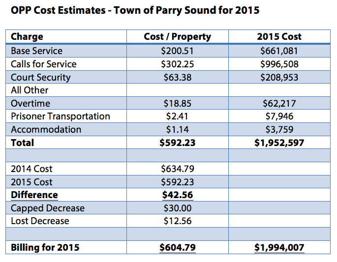 TOPS_Policing_Costs_2015