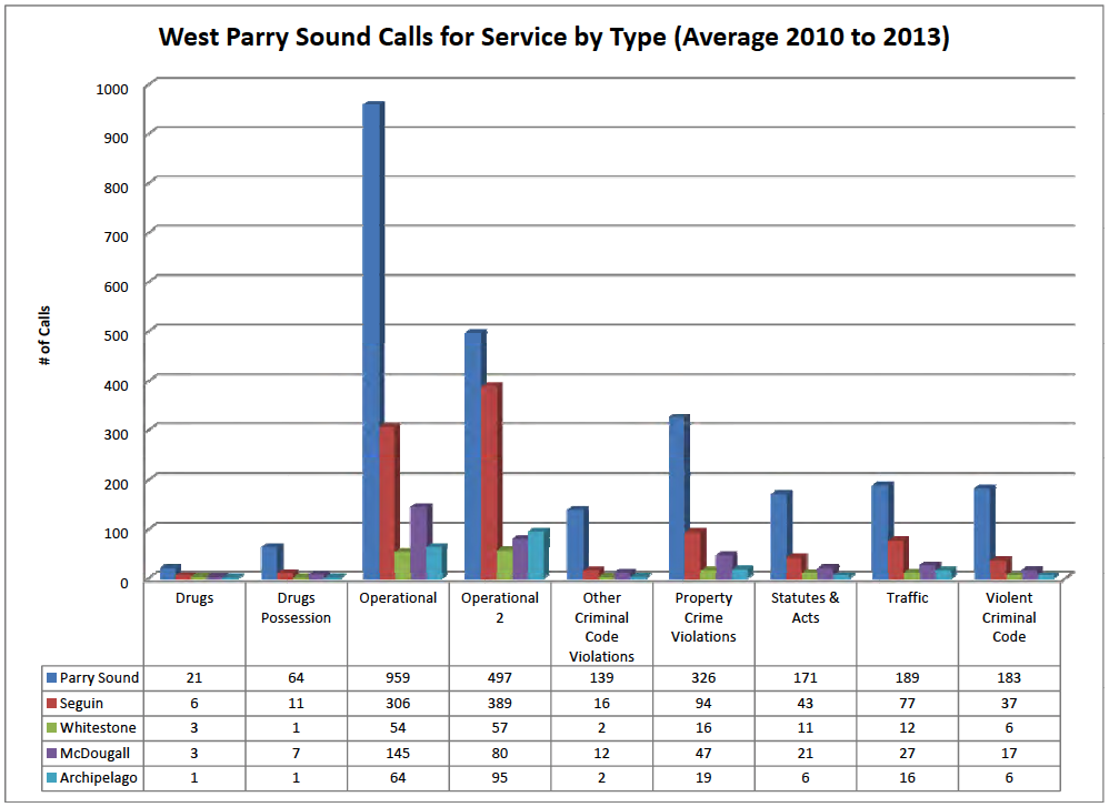 WPS_OPP_Call_Service_Type_2010-2013