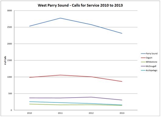 WPS_OPP_Calls_Service_2010-2013