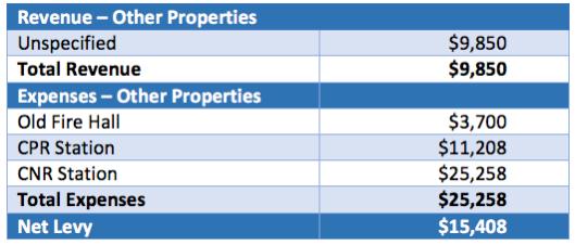 Admin 2016 Properties