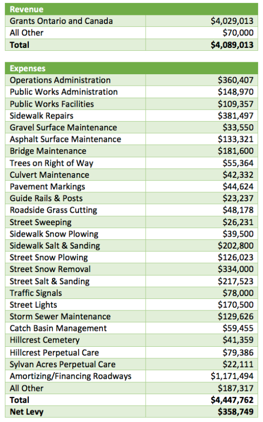Operations and Public Works Budget 2016