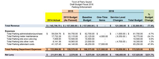 TOPS Parking Budget 2016-01-12
