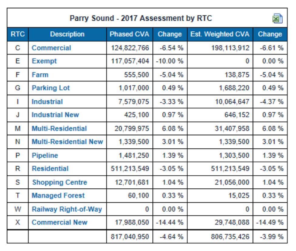 2017-budget-assessments